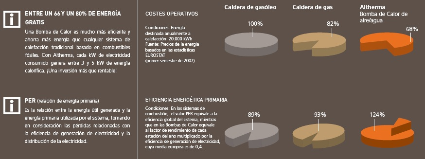 Altherma daikin soluci n exclusiva de ahorro para sus - Ahorro calefaccion gas ...